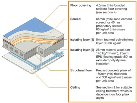 Floating Floor Construction Details by E Fc 8
