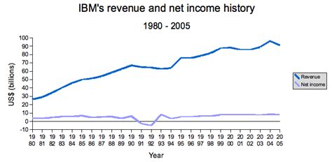 Ibm Sales Mba Development Program by File Ibm S Revenue And Net Income Png Wikimedia Commons