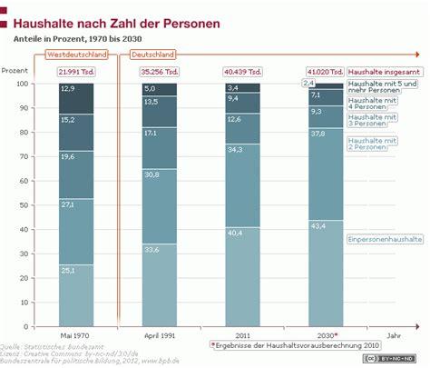 Gez Pro Haushalt Oder Person 5686 by Reihe Klage Argumente Der Gleichheitssatz
