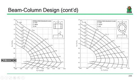 pengertian layout columnar drawing interaction diagram for columns images how to