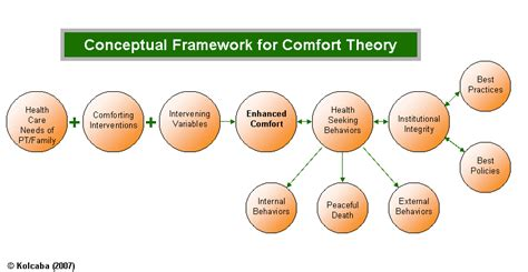 comfort theory of nursing comfort line media