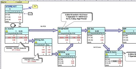 Value Stream Map Template For Microsoft Excel Lean Value Mapping Template