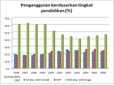 Pengangguran Kaya diskusi ekonomi benarkah pembangunan infrastruktur