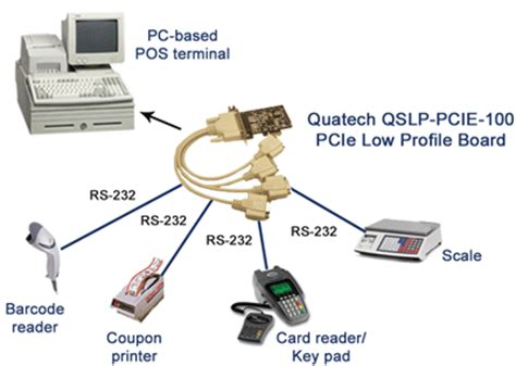 Gift Card System For Retailers - quatech pcie serial boards b b electronics