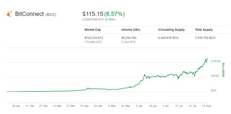 bitconnect graph bitconnect coin bcc hits new all time high at 115 as