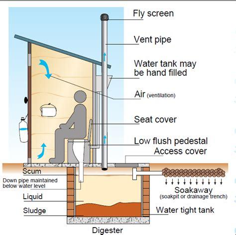 septic tank odor in bathroom septic tank sswm