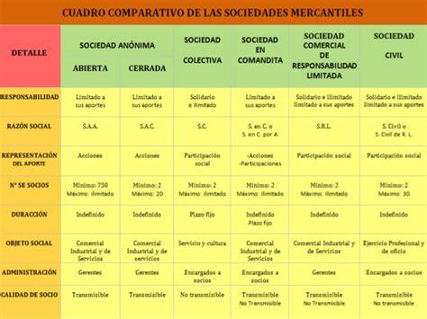 tipos de sociedades mercantiles cuadro comparativo cuadros comparativos de tipos de sociedades en argentina