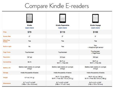 Different Kindle Models