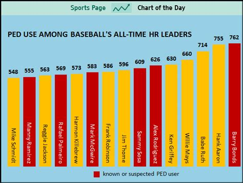 sports chart of the day thome will be just 5th quot clean
