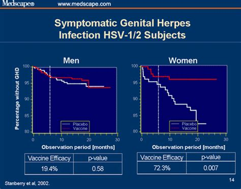 Hsv 1 Asymptomatic Shedding by Importance Of Asymptomatic Shedding In The Prevention And Treatment Of Herpes Archived
