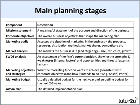 Mba Research Marketing Plans by Marketing Planning Overview Tutor2u Business
