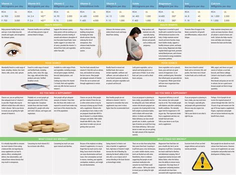 supplement chart vitamins and minerals sizing up your supplements