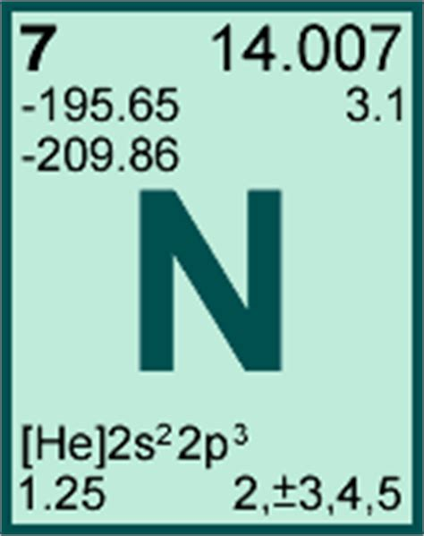 nitrogen periodic table element