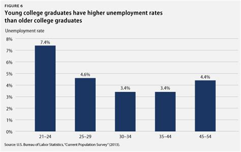 Unemployment Rate For Mba Graduates by America S 10 Million Unemployed Youth Spell Danger For