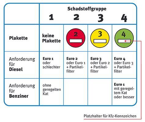 düsseldorf tabelle elektronische petition gegen umweltzonen videoblog