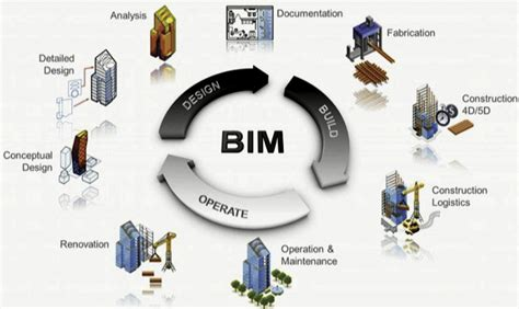 design life definition building a greater britain integration of bim and gi
