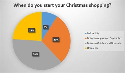Take The Budget Fashionistas Shopping Survey The Budget Fashionista by Uk Spending Habits Survey Results