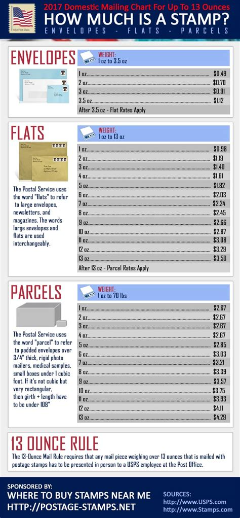 How Much Is Class Letter Postage