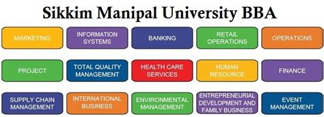 Distance Mba Sikkim Manipal Fee Structure by Bba Colleges In India Distance Education Distance