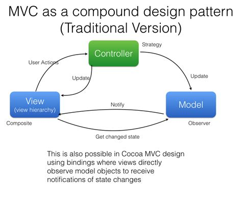mvc pattern web application exle mvc design pattern in cocoa knowledge stack