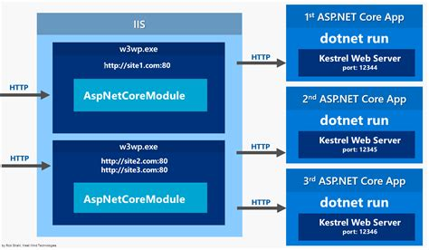 iss web steps exploring net and asp net rick