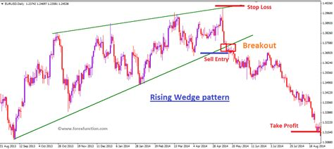 pattern vs a trend forex chart pattern trading on wedge pattern