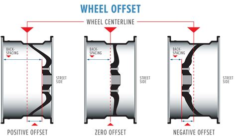 wheel backspacing diagram rims what you need to carsomesg