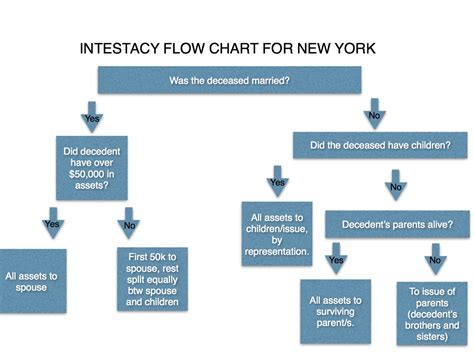 of intestacy flowchart intestacy flowchart create a flowchart