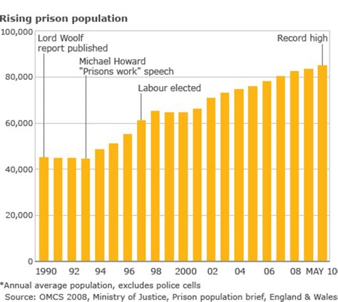 Does Uk by Evidence Does Prison Really Work The Alliance For