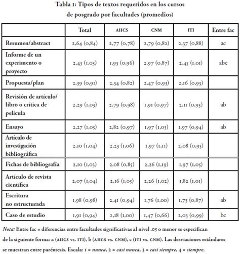 diferentes tipos de formato diferentes tipos de formato what do graduate students