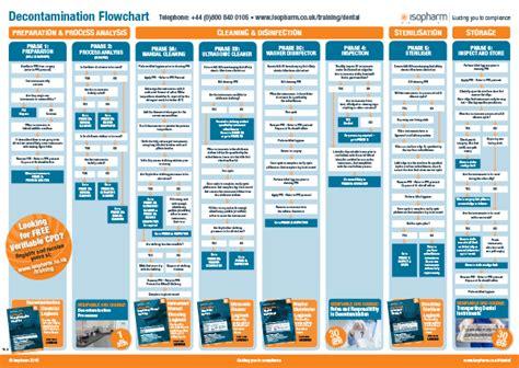 flowchart poster decontamination flow chart poster isopharm