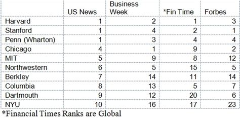 Executive Mba Rankings 2014 Usa by Parsing Business School Rankings Datapoints A From