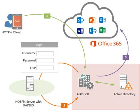 integration guide for office 365 with hotpin with adfs