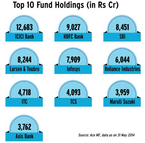 best funds best stock held by top fund 2014