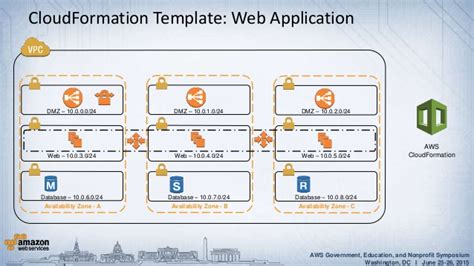 Aws Power Tools Advanced Aws Cloudformation And Cli Aws Cloud Formation Template