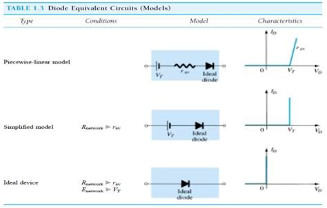 ideal diode model resistance diode piecewise linear simplified and ideal equivalent circuits