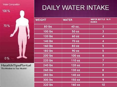How Often A Day Do I Drink My Detox Smoothie by Water Chart Calculate How Much Water You Should Drink