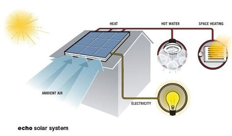 solar panels that generate usable heat and electricity