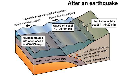 a diagram of a tsunami tsunamis wa dnr