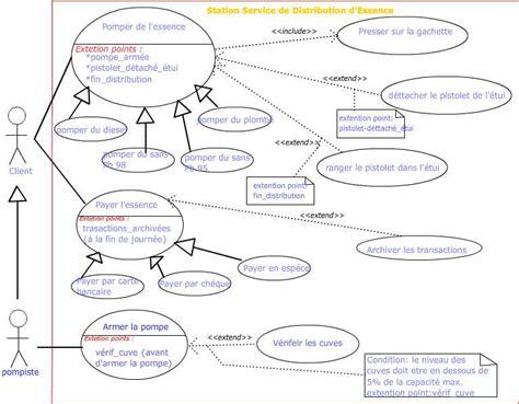 diagramme de cas d utilisation cours exercice uml cas d utilisation