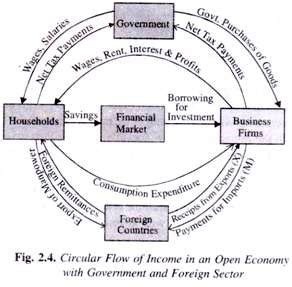 two sector circular flow diagram the circular flow of national income explained with diagram