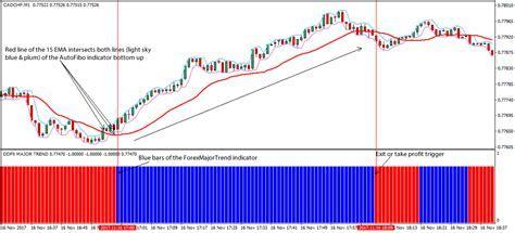 Fibo Forex Trading Scalping Strategy