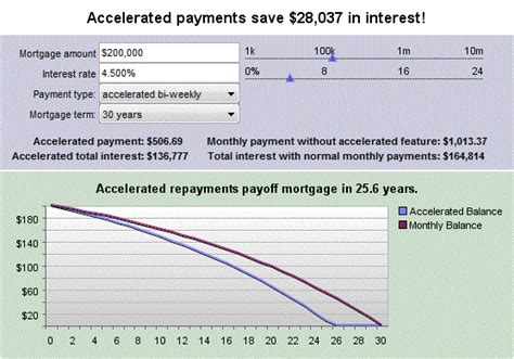 bi weekly mortgage calculator extra payment 6 mortgage calculators that will make your life easier