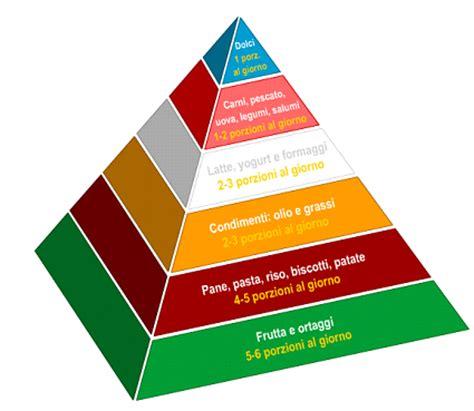 piramide alimentare vuota il mondo della nutrizione fatti di nutrizione