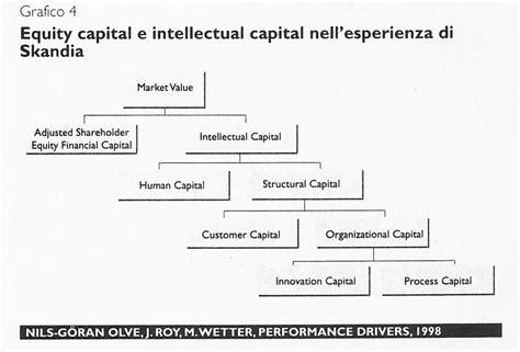 capitalizzazione banche valore e capitalizzazione totale l approccio balanced