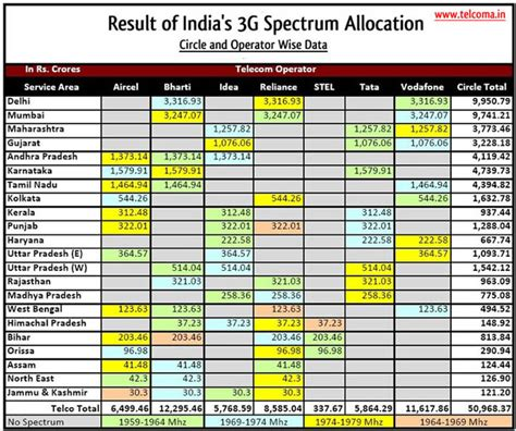 india results 3g 4g auction pakistan 1 b vs india 18 b page 2