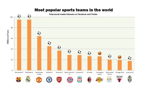 the chicago bulls are the 2nd most popular u s sports
