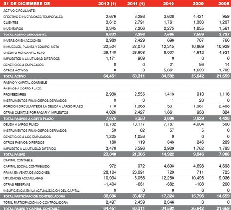 ganancias coca cola 2015 en tabla arca continental ac rankia