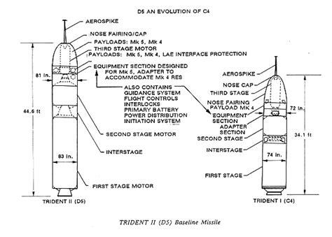 Trident Ii D 5 Fleet Ballistic Missile Fbm Slbm United