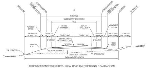what is a cross section on a map road design terminology google search landscapes